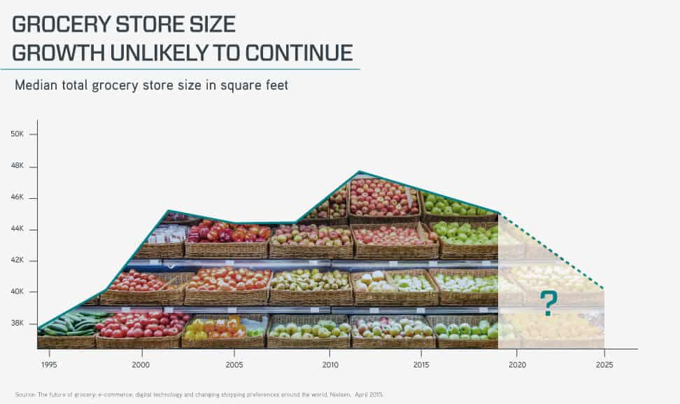 Grocery store size growth is unlikely to continue