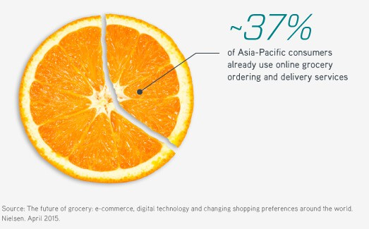 37% of Asia-Pacific consumers use online grocery ordering and delivery services